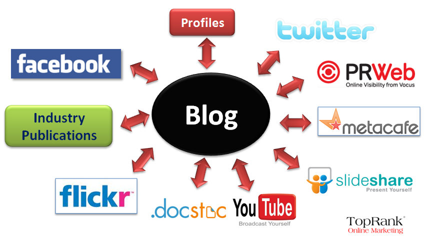 How to promote your blog posts via social media